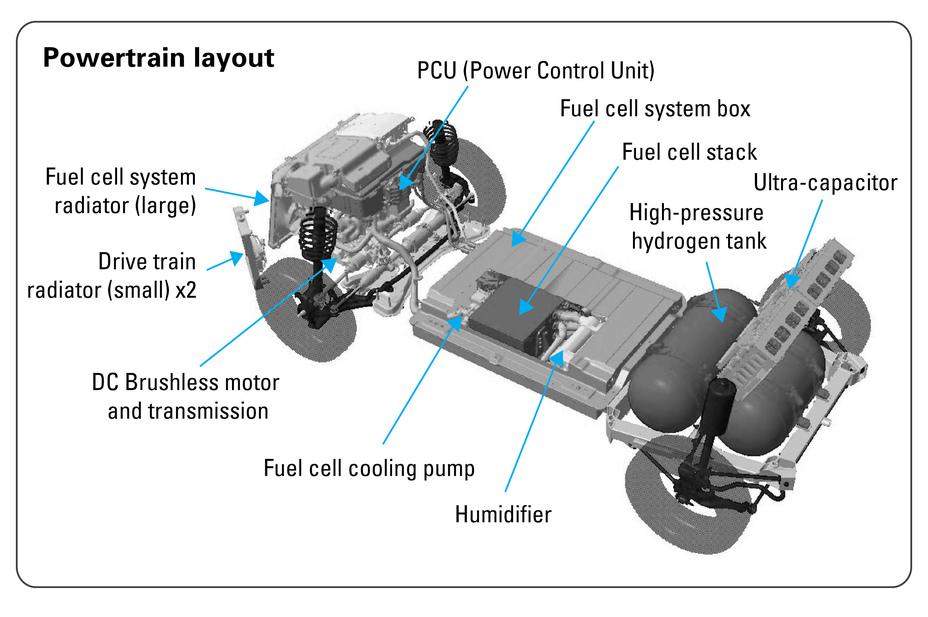 2004 Honda FCX Powertrain LayoutHonda Newsroom