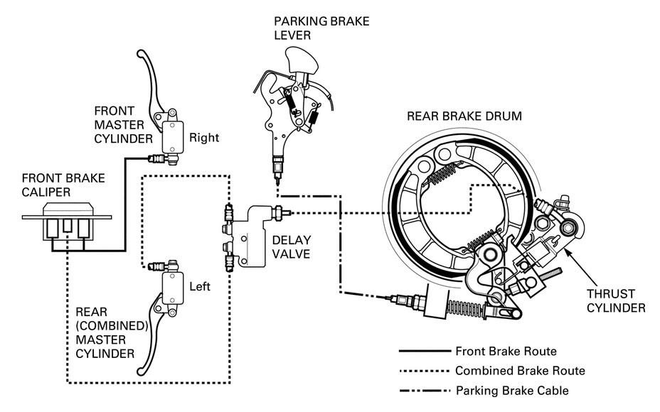 Combined Braking System (CBS)